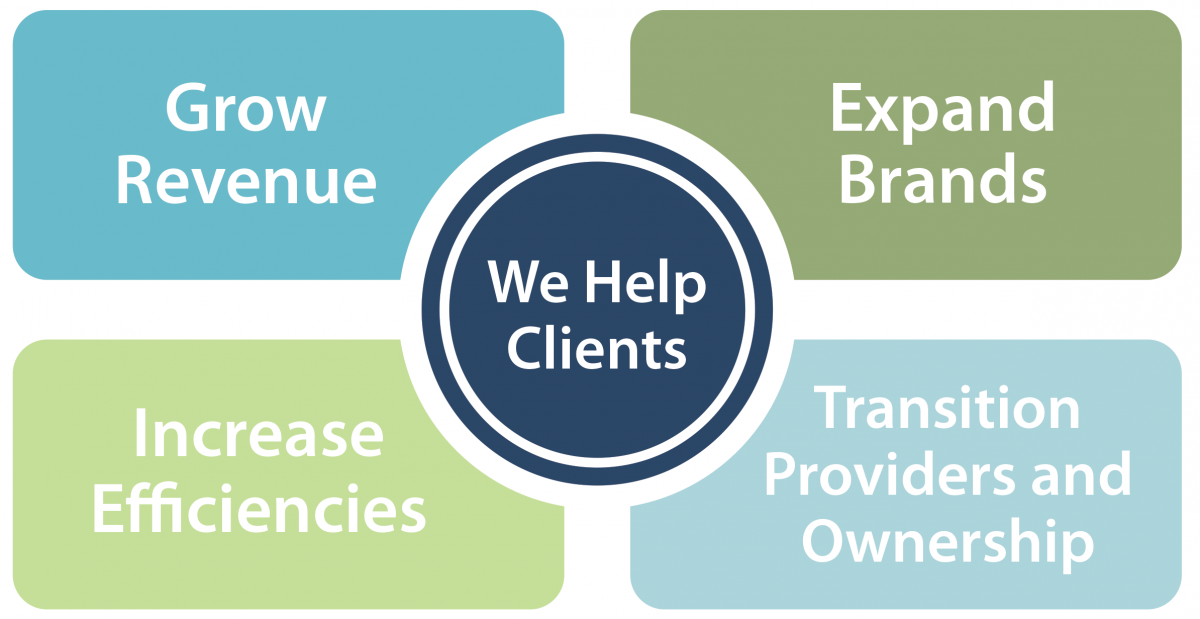 An infographic displaying how we help clients